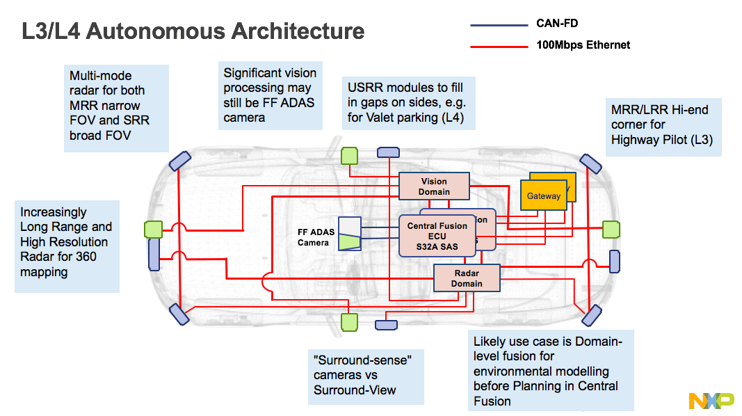 Semiconductor Engineering - Radar Versus LiDAR