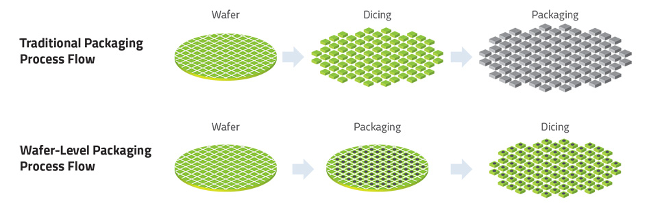 Semiconductor Engineering - What's What In Advanced Packaging