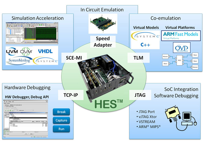 Semiconductor Engineering - Using FPGAs For Emulation