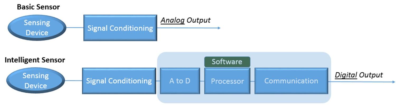 Semiconductor Engineering - Sensors Drive IoT Intelligent