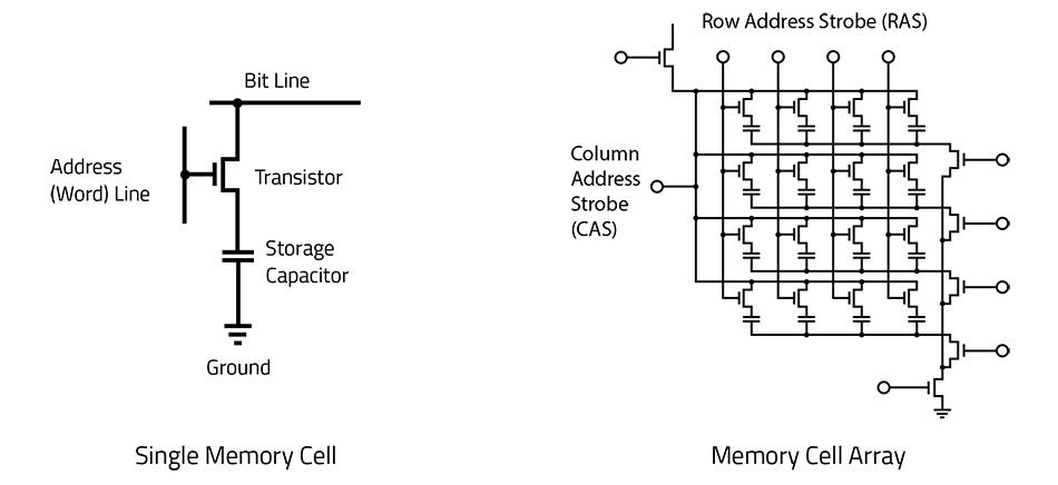 Semiconductor Engineering - Understanding Memory