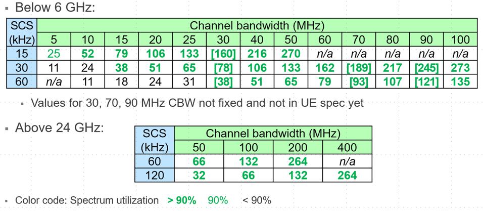 Semiconductor Engineering - 5G New Radio Signal Design