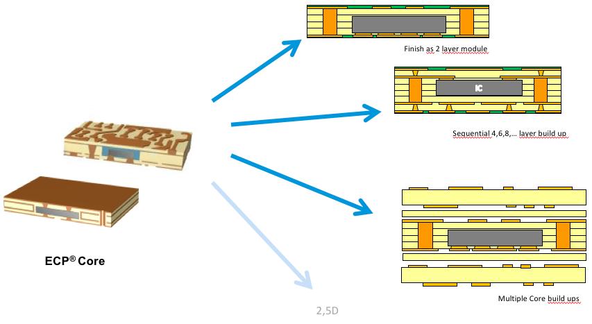 Semiconductor Engineering - Embedded Die Packaging Emerges