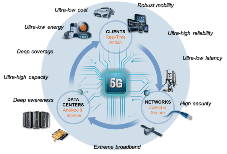Semiconductor Engineering - How 5G Differs From Previous