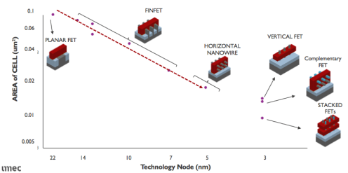 """""""Transistor Options Beyond 3nm"""" Complicated and expensive technologies are being planned all the way to 2030, but it's not clear how far the scaling roadmap will really go. (February 15, 2018, Mark LaPedus)"""
