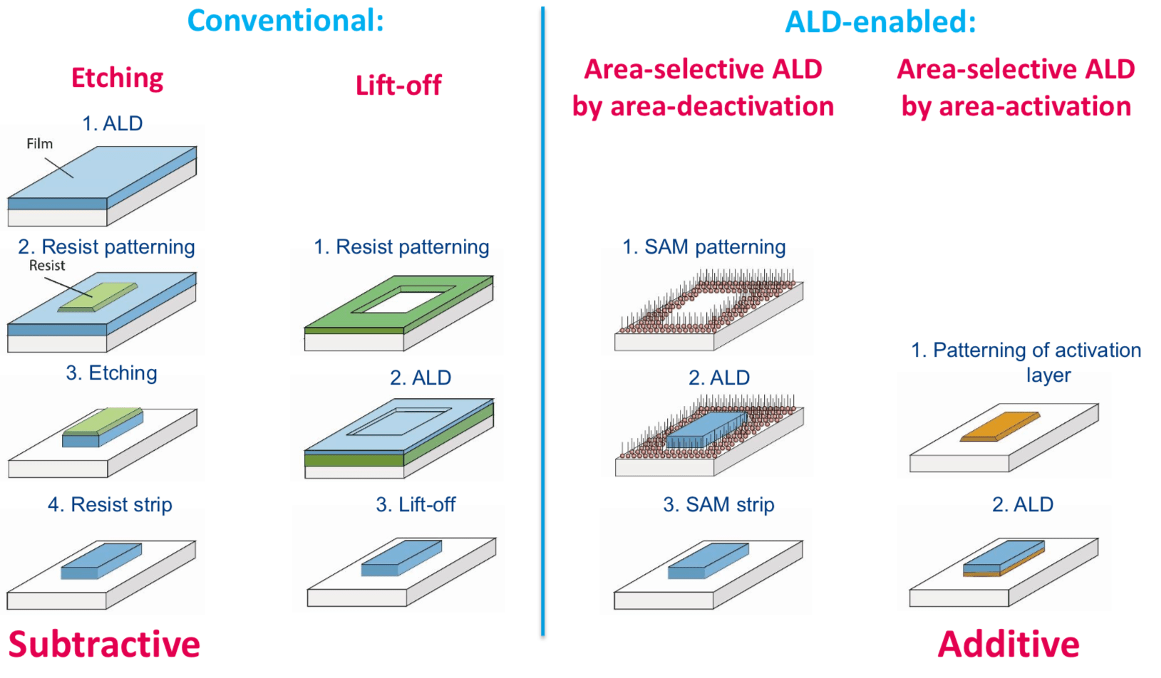 Semiconductor Engineering - Where Is Selective Deposition?