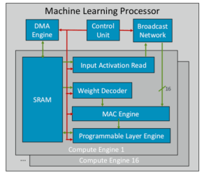 """""""Big Changes For Mainstream Chip Architectures"""" AI-enabled systems are being designed to process more data locally as device scaling benefits decline. (August 23, 2018, Ed Sperling)"""