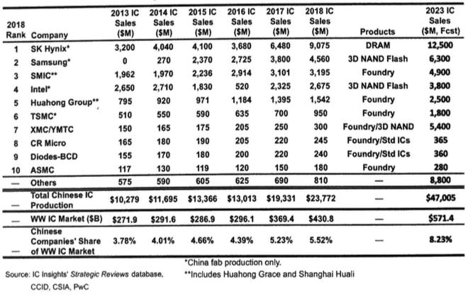 Semiconductor Engineering - China's Foundry Biz Takes Big