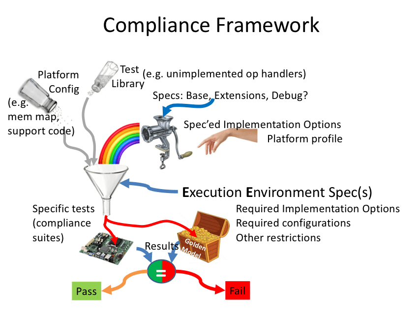 The Challenge Of Risc V Compliance
