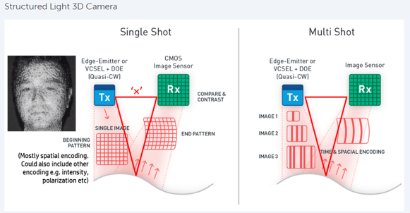Semiconductor Engineering - VCSEL Technology Takes Off