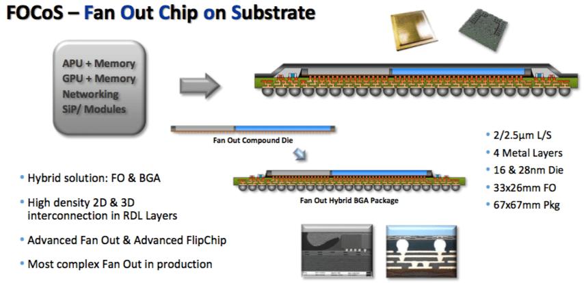 Semiconductor Engineering - Making Chip Packaging Simpler