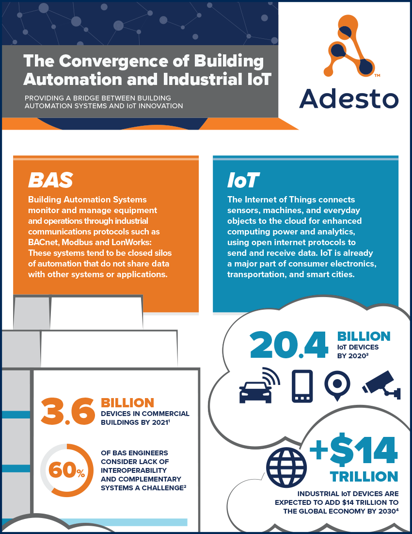 Building Automation And Industrial IoT Converge