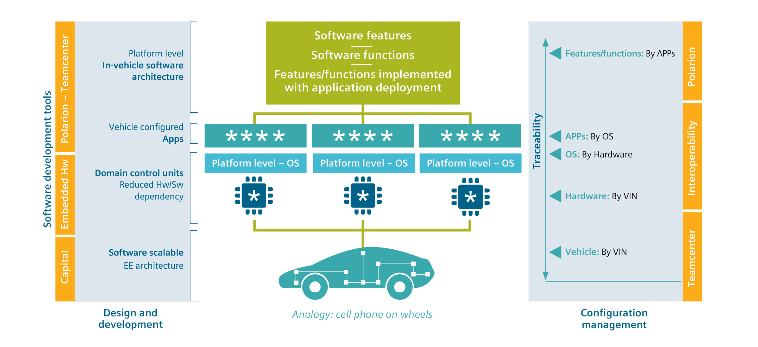 Coordinating Automotive Embedded Software Development Requires A Unified Approach