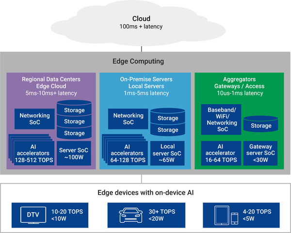 Figure 6: Comparing the three main SoC architectures for edge computing: Regional data centers/edge cloud; on-premise servers/local servers; and aggregators/gateways/access. (Synopsys)