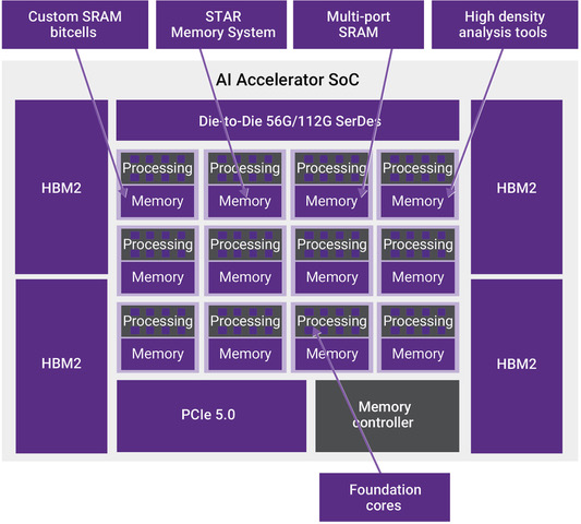 Figure 8: Common AI SoC with high speed, high bandwidth, memory, host to accelerator, and high speed Die to Die interfaces for scaling multiple AI accelerators. (Synopsys)