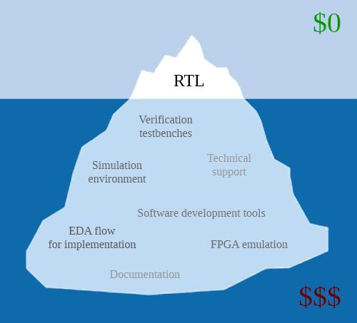 The Hidden Costs Of Open Source