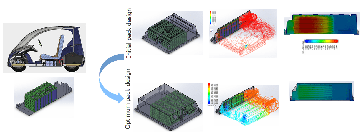 Simulation Driven Ev Battery Pack Design And Manufacturing In The Decade Of Vehicle Electrification