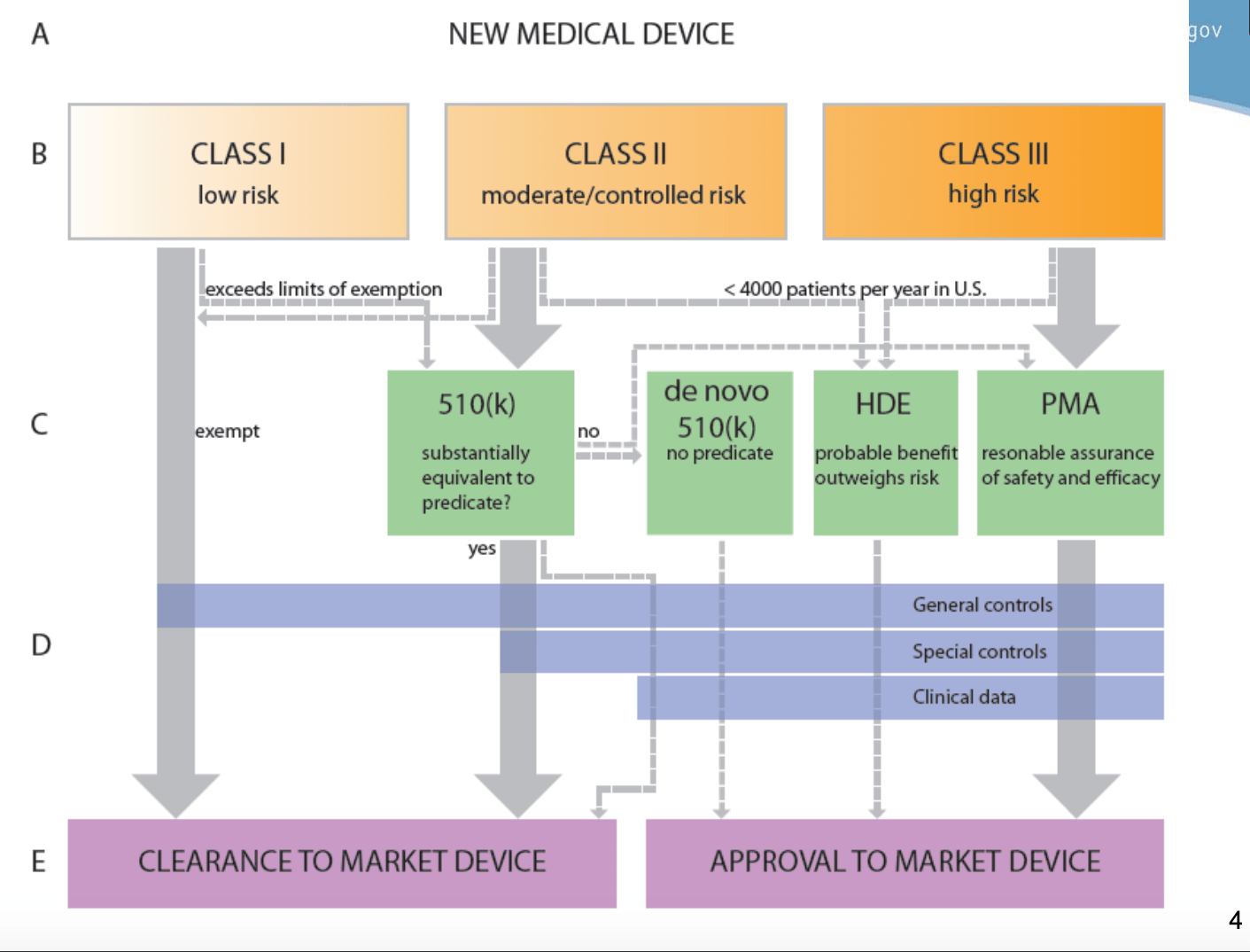 Fig, 01: Flowchart of the approvals. Source: FDA.