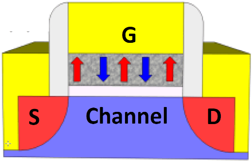 "Fig. 1: A FeFET showing gate (G), source (S), and drain (D). The gray layer is the ferroelectric material, with the arrows indicating dipoles. When fully ""programmed,"" all of the arrows/domains would be aligned in one direction or the other. Source: IEDM/Purdue University, Rochester Institute of Technology, University of Notre Dame"
