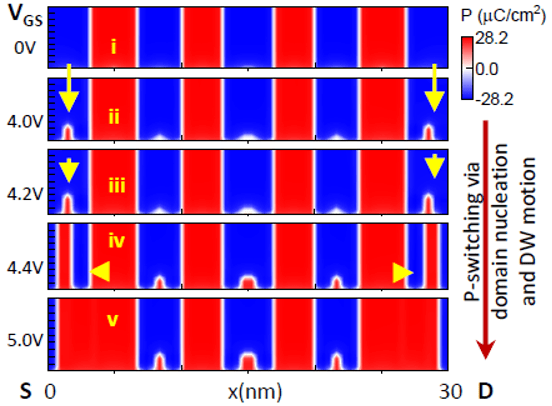 Fig. 11: Early on, nucleation dominates (the small bumps). Then the walls move left or right to close out the space (lower levels, left and right). Source: IEDM/Purdue University, Rochester Institute of Technology, University of Notre Dame