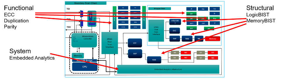 Fig. 1: Safety mechanisms in a typical device. Source: Siemens EDA