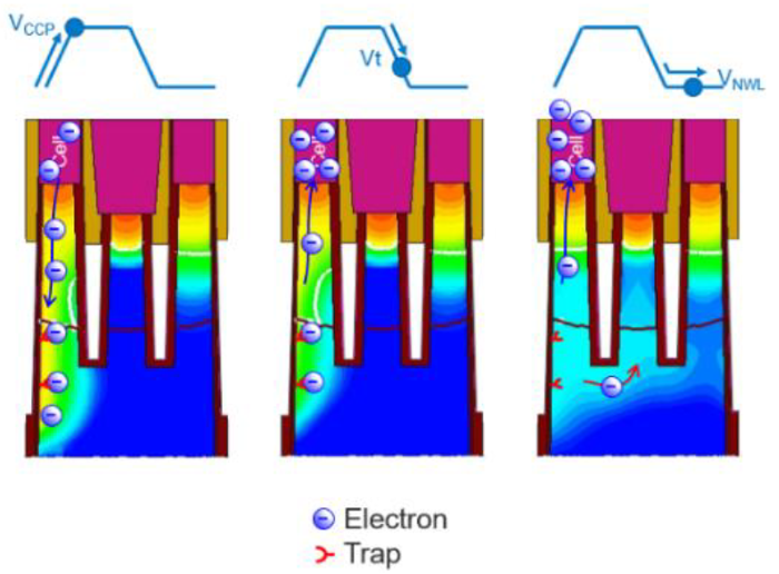 Fig. 1: An illustration of row hammer as charge traps release electrons that can then migrate to neighboring cells. Source: Micron/IEDM