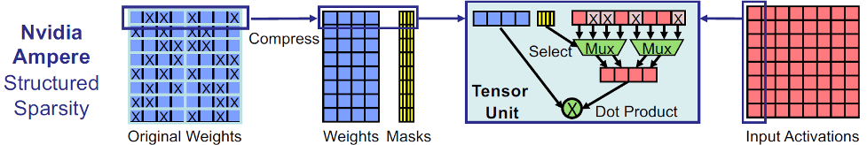 Fig. 1: Nvidia's scheme can leverage sparsity in different positions by clustering the non-zero values and using a mask to ensure that the values are multiplied by the appropriate activation values. Source: The Linley Group