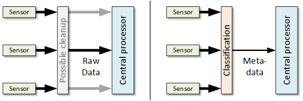 Fig. 1: On the left is a scenario where sensor data is delivered directly to the central processor, either completely raw or after some minor data cleanup. It might come on a single connection to the zonal controller or go directly to the central processor. On the right, sensor data is classified locally in the zone with metadata being sent to the central processor. Source: Bryon Moyer/Semiconductor Engineering