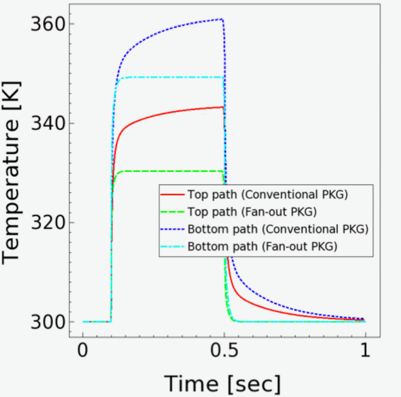 Fig. 1: Transient behavior of heating and cooling at different thermal contacts of a thermal resistor for two different package types. Source: Synopsys