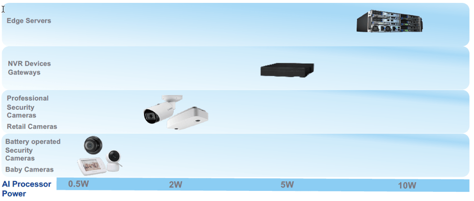 Fig. 2: Different power levels for different edge devices. Source: Deep Vision