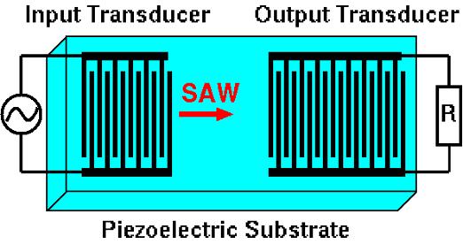 Fig. 2: A simplified SAW filter. Source: By Matthias Buchmeier — Own work, Public Domain