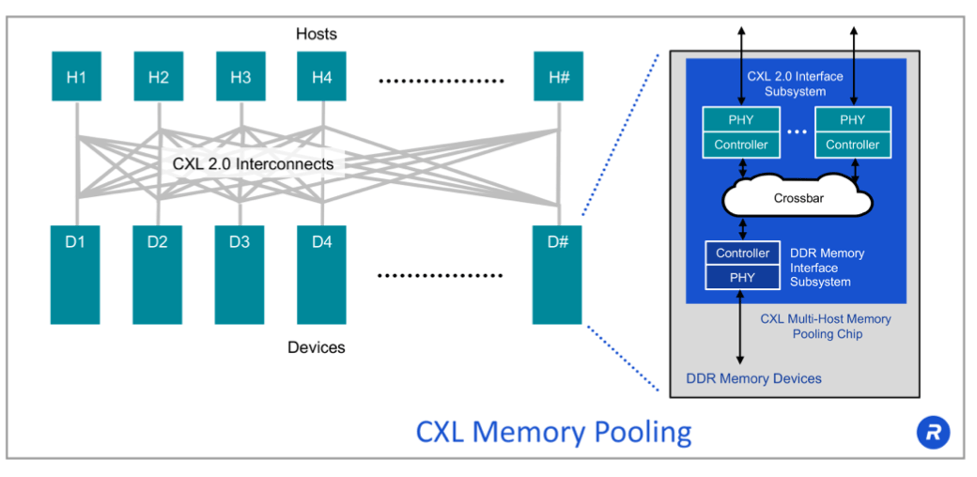 Fig. 2: CXL memory pooling. Source: Rambus