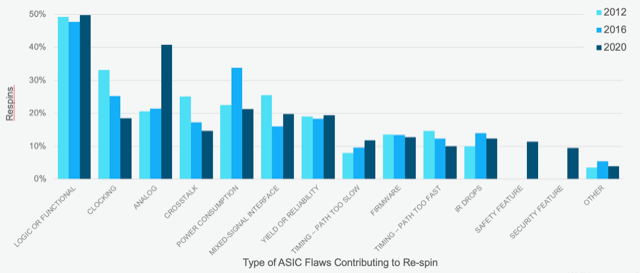 Fig. 3: Causes of respins over time, with a huge a spike due to analog. Source: Wilson Research Group/Siemens EDA