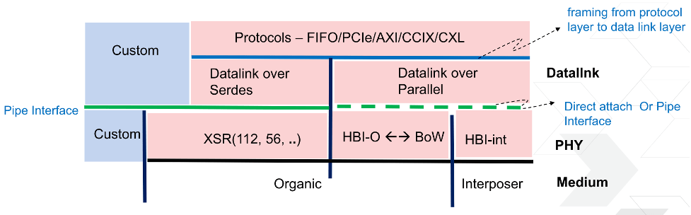 Fig. 3: Standardization efforts for datalink and protocol. Source: Xilinx