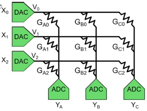 Figure 3: In-memory computing turns multiply-add operations into an Ohm's Law exercise through a memory array. Weights remain resident as the conductance values in the array. Source: The Linley Group