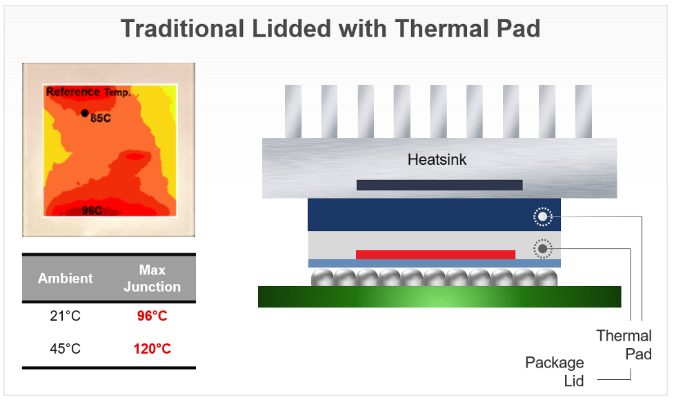 Fig. 3a: Traditional packaging technology. Source: Xilinx