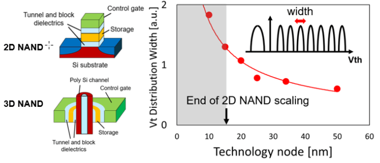 Fig. 4: The vertical NAND cell for use in 3D NAND structures (left) and the threshold variation at aggressive nodes (right). Source: Micron/IEDM