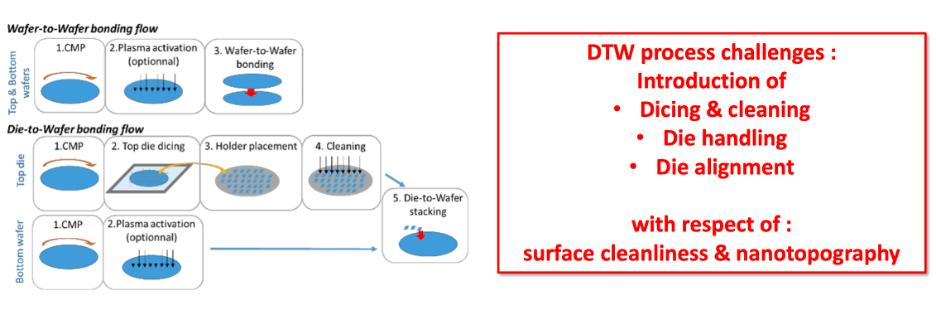 Fig. 4: Die-to-wafer, die-to-wafer hybrid bonding flows. Source: Leti