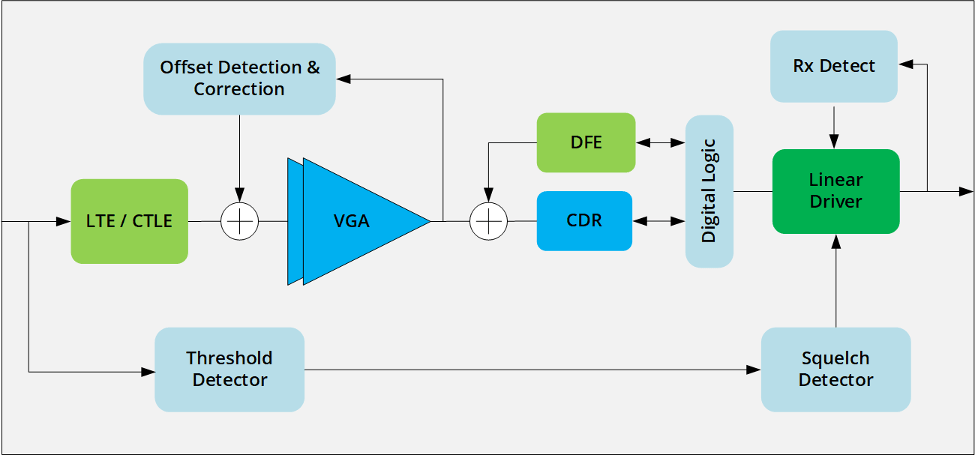 Fig. 4: Simplified retimer block diagram. It's significantly more complex than a redriver. Source: Kandou