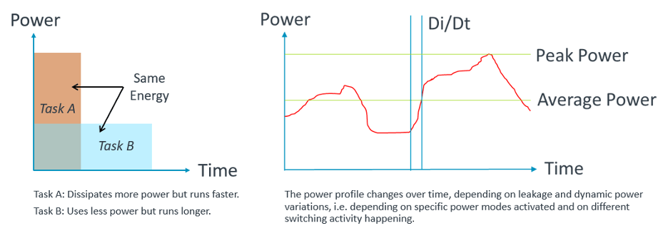 Fig. 1: Power versus energy considerations. Source: Arm