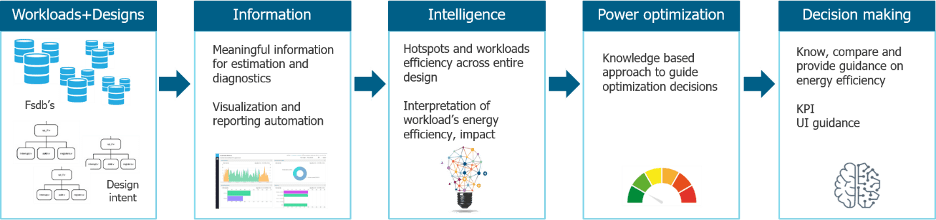 Fig. 2: Building energy intelligence into tool flow. Source: Mentor, A Siemens Business