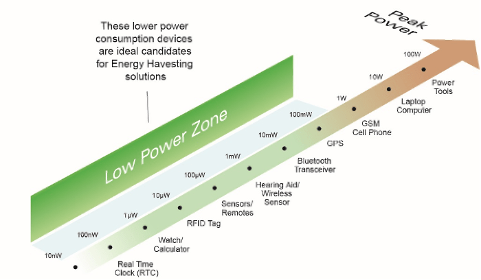 Fig. 1: Energy harvesting works for low-power circuits, ideally replacing the battery, but, more realistically, extending the life of the battery. Source: Renesas