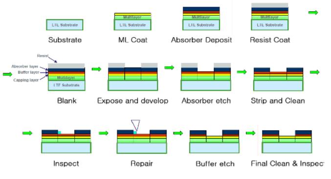Fig. 2: Fabrication of EUV mask. Source: Sematech