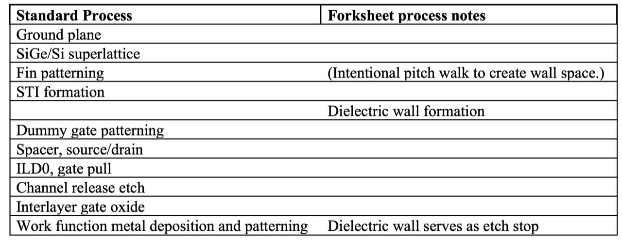 Fig. 1: Stacked nanosheet process flow. Source: Imec