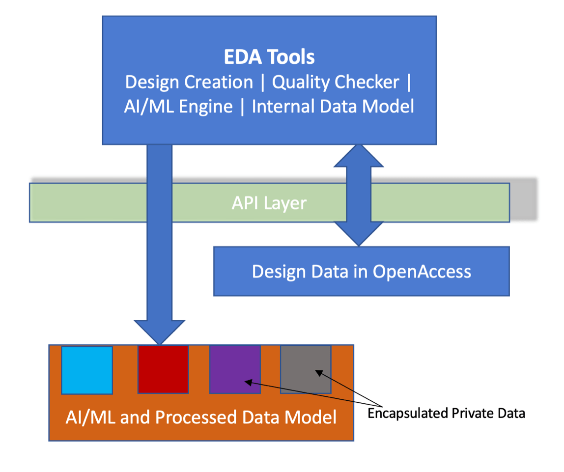 Fig. 2: Secure processed data API. Source: Si2