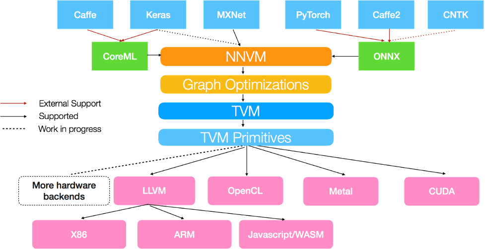 Fig. 1: Open Compiler for AI Frameworks: Source: Apache Software Foundation