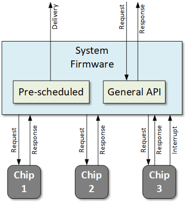 Fig. 1: An abstracted view of the system-level architecture for in-chip monitoring. Each chip may be from a different vendor. In addition, the chips may have a mix of monitors from different monitor vendors. Pre-scheduled data is simply delivered to the cloud. The API deals with one-off data requests. Some monitors may be able to initiate a data push in the form of an interrupt, typically for some system-critical situation. Source: Bryon Moyer/Semiconductor Engineering