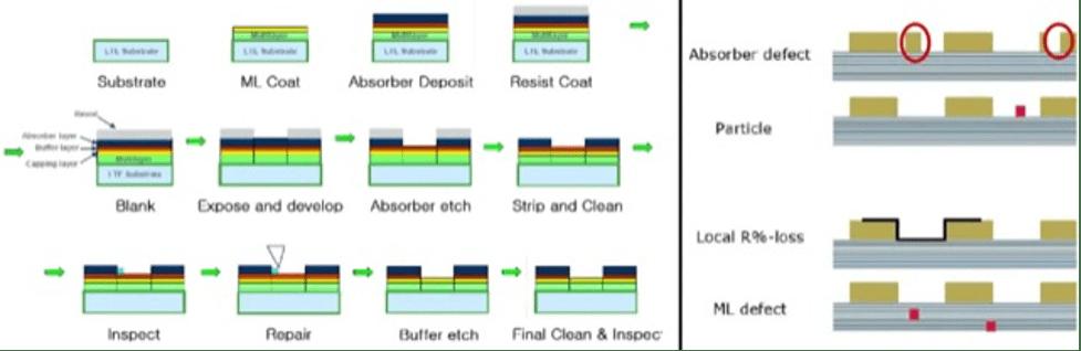 Fig. 1: EUV mask fabrication steps. Source: Sematech
