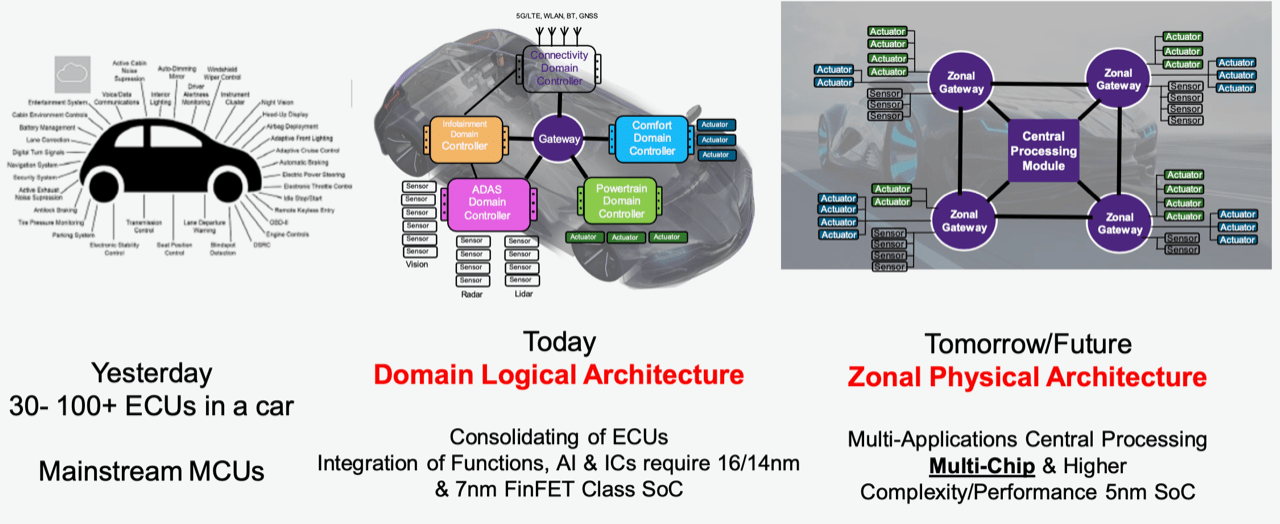 Fig. 2: Progression toward zonal architectures in vehicles. Source: Synopsys