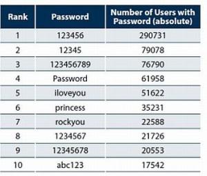 Dünyada çok kullanılan şifreler